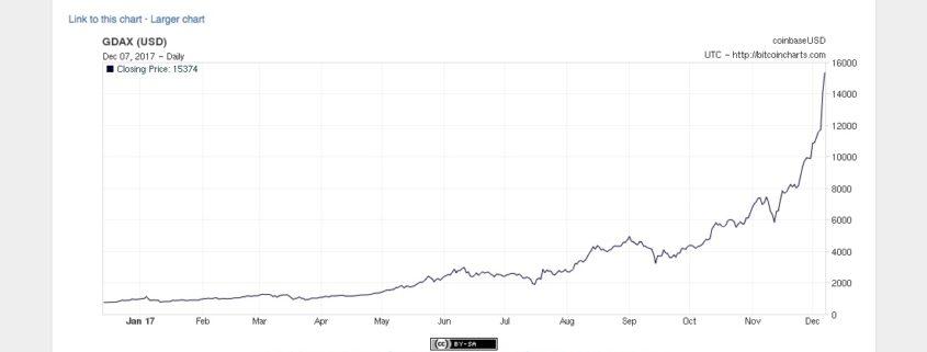Bitcoins kursudvikling i 2017.
